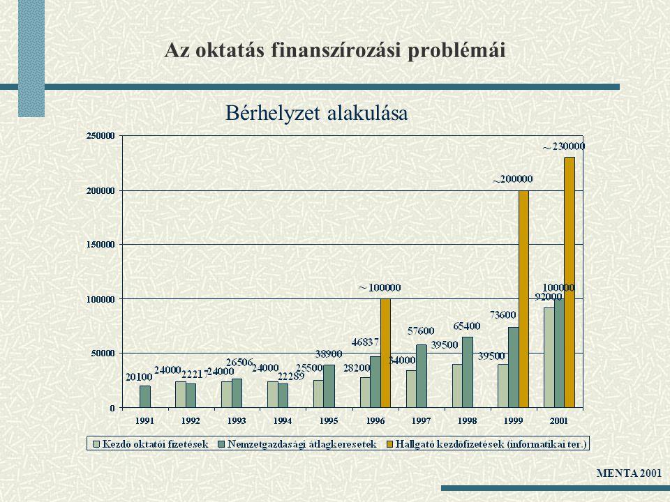Az oktatás finanszírozási problémái Bérhelyzet alakulása ~ ~ ~ MENTA 2001