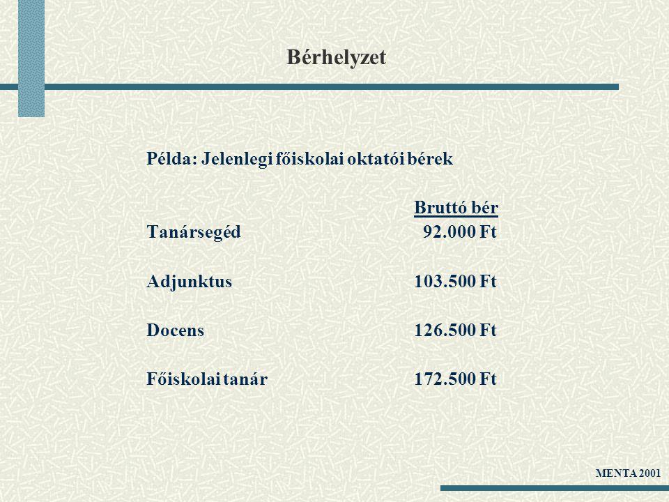 Bérhelyzet Példa: Jelenlegi főiskolai oktatói bérek Bruttó bér Tanársegéd 92.000 Ft Adjunktus103.500 Ft Docens126.500 Ft Főiskolai tanár172.500 Ft MEN
