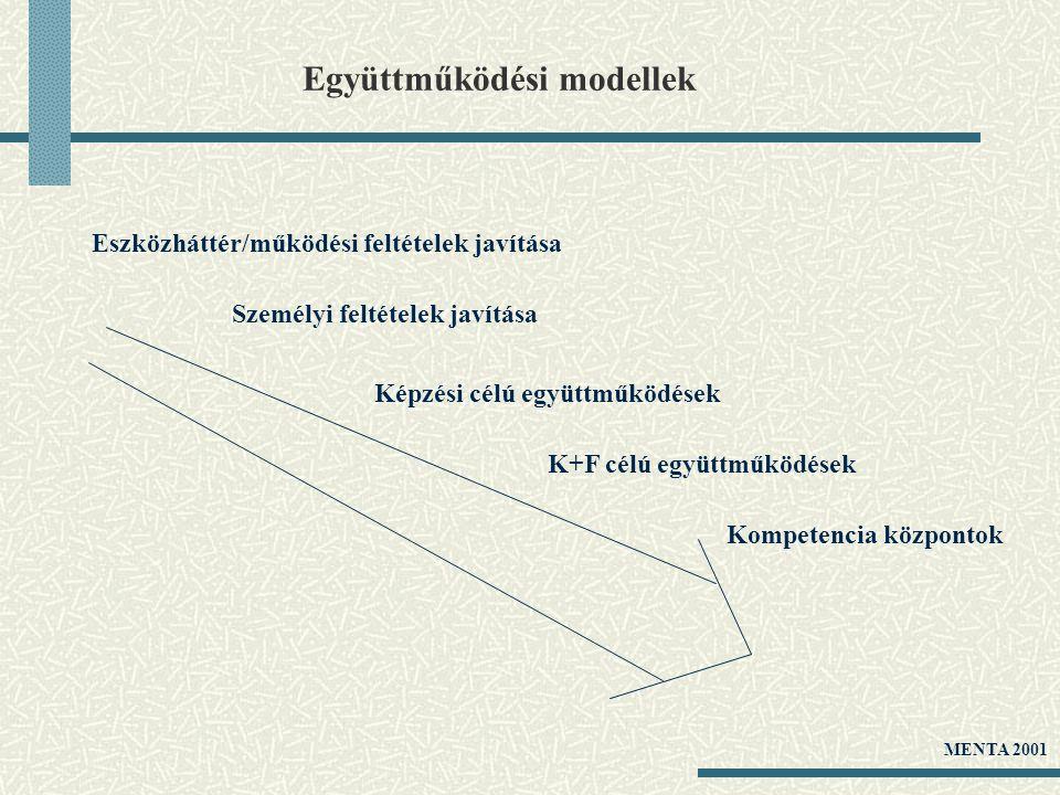 Együttműködési modellek Eszközháttér/működési feltételek javítása Személyi feltételek javítása K+F célú együttműködések Képzési célú együttműködések K