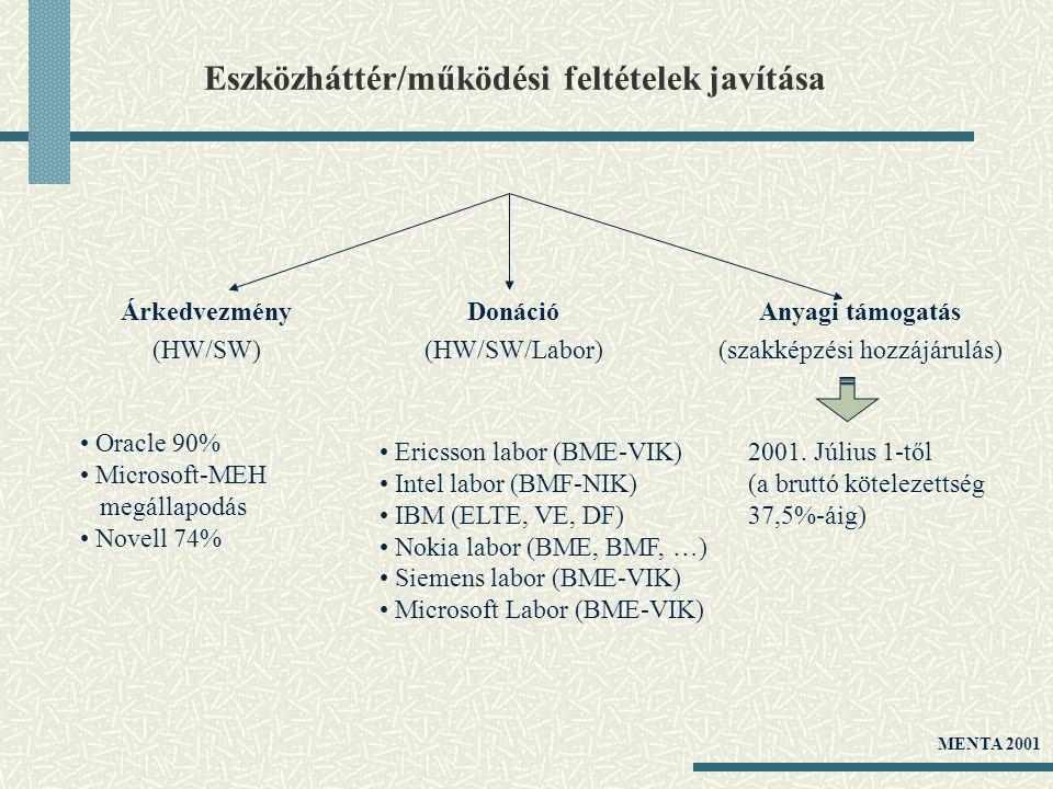 Eszközháttér/működési feltételek javítása Donáció (HW/SW/Labor) Ericsson labor (BME-VIK) Intel labor (BMF-NIK) IBM (ELTE, VE, DF) Nokia labor (BME, BM