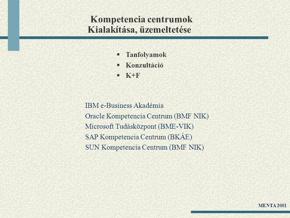 Kompetencia centrumok  Tanfolyamok  Konzultáció  K+F IBM e-Business Akadémia Oracle Kompetencia Centrum (BMF NIK) Microsoft Tudásközpont (BME-VIK) SAP Kompetencia Centrum (BKÁE) SUN Kompetencia Centrum (BMF NIK) Kialakítása, üzemeltetése MENTA 2001