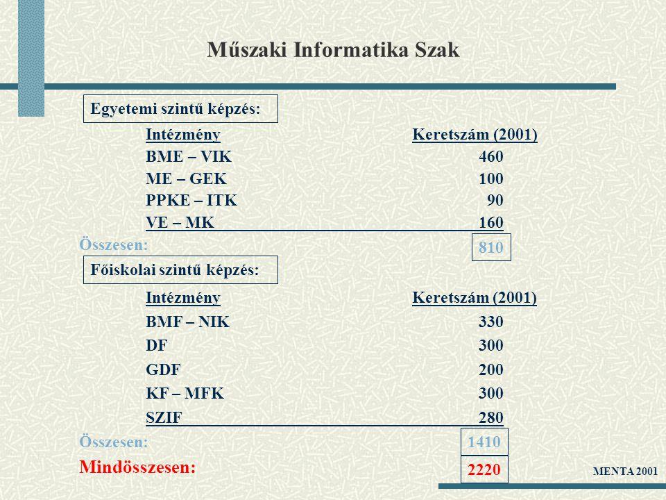 Műszaki Informatika Szak IntézményKeretszám (2001) BME – VIK460 ME – GEK100 PPKE – ITK 90 VE – MK160 Összesen: Egyetemi szintű képzés: 810 IntézményKe