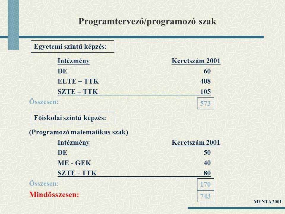 Programtervező/programozó szak IntézményKeretszám 2001 DE 60 ELTE – TTK408 SZTE – TTK105 Összesen: Egyetemi szintű képzés: 573 (Programozó matematikus