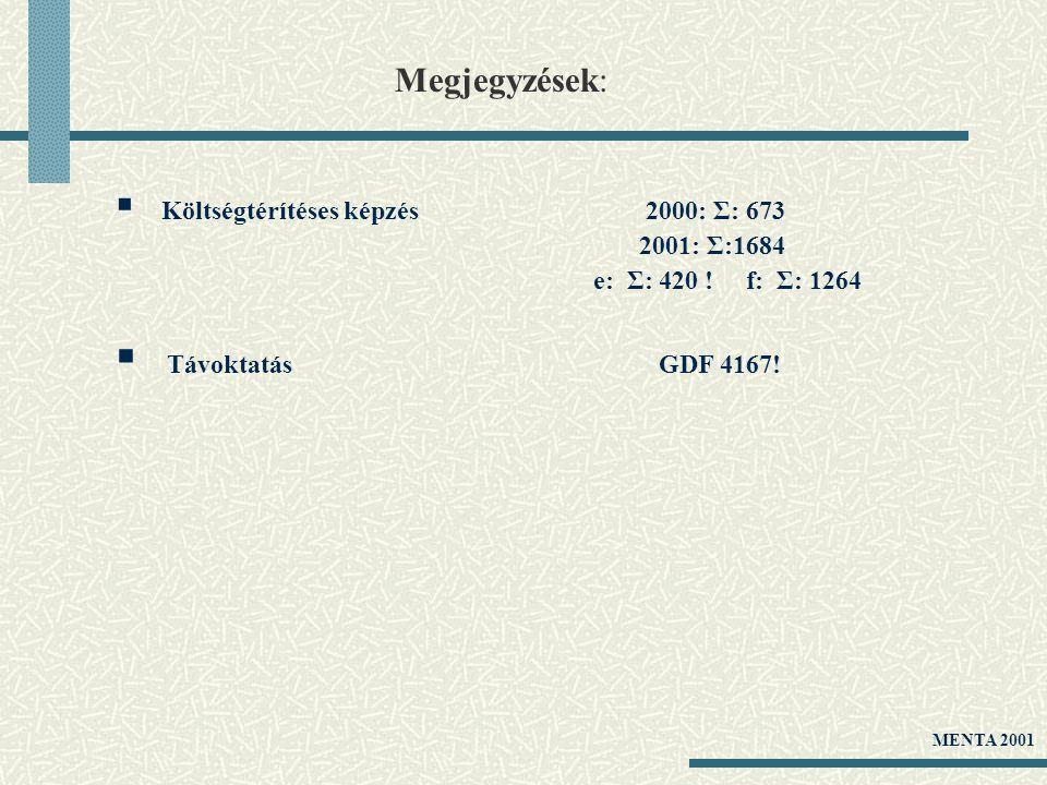 Megjegyzések:  Költségtérítéses képzés 2000: Σ: 673 2001: Σ:1684 e: Σ: 420 ! f: Σ: 1264  Távoktatás GDF 4167! MENTA 2001