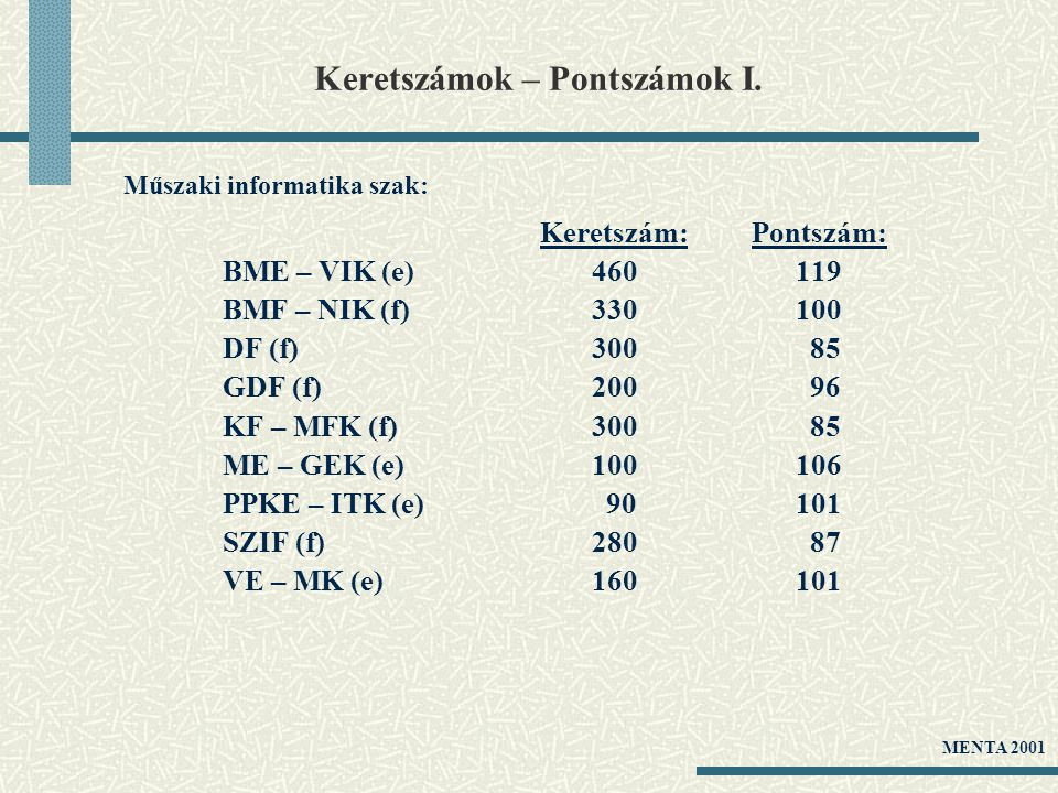 Keretszámok – Pontszámok I. Keretszám:Pontszám: BME – VIK (e) 460 119 BMF – NIK (f) 330 100 DF (f) 300 85 GDF (f) 200 96 KF – MFK (f) 300 85 ME – GEK