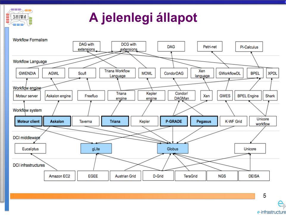 SHIWA projekt céljai A munkafolyamat gráf alapú rendszerek közötti inkompatibilitás feloldása, a közösségek izolációjának megszüntetése –Felhasználói közösségek közötti munkafolyamat gráfok megosztása SHIWA munkafolyamat gráf tárház (WF Repository) –Felhasználói közösségek közötti munkafolyamat gráfok újrafelhasználása, futtatása SHIWA Portál –Felhasználói közösségek munkafolyamat gráfjainak összeintegrálása, kiegészítése Durva szemcsézettségű munkafolyamat gráf együttműködés (Coarse-grain)