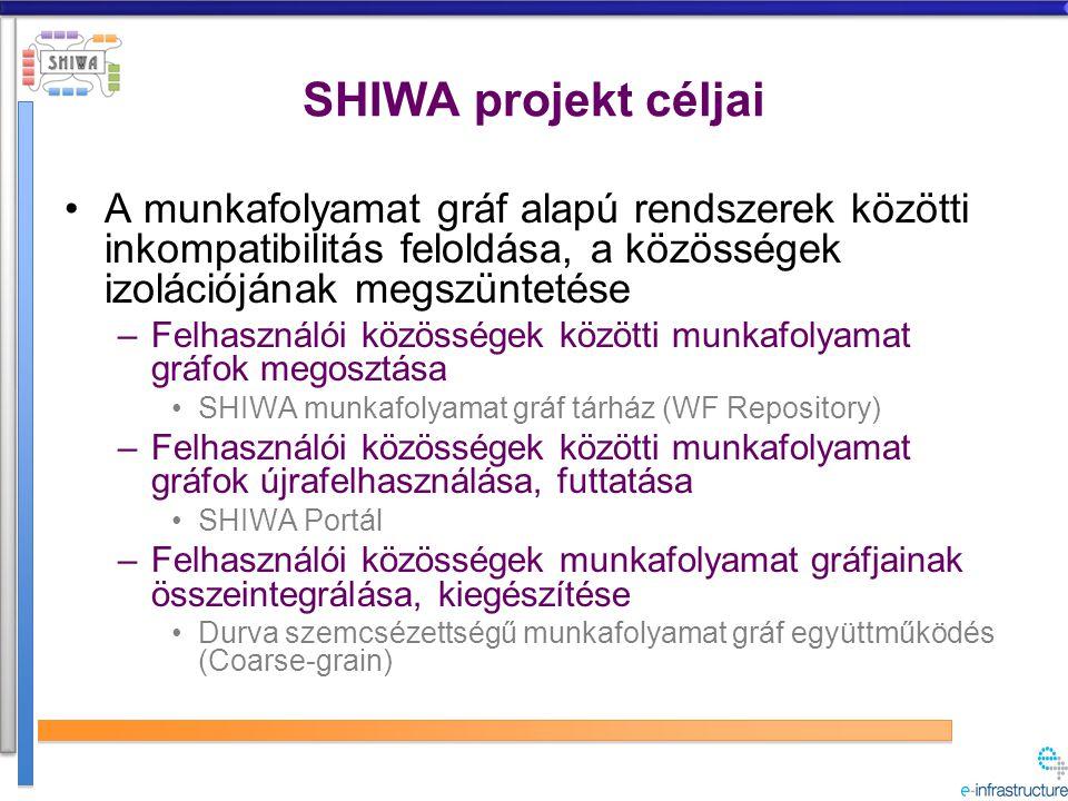 SHIWA projekt céljai (folyt.) Felhasználói közösségek munkafolyamat gráfjainak szabad konvertálhatósága –Adott munkafolyamat gráf átfordítása egy másik munkafolyamat gráf leíró nyelvbe Absztrakt köztes nyelv (IWIR - Intermediate WF Representation) Finom szemcsézettségű munkafolyamat gráf együttműködés (Fine- grain) A felhasználói közösségek köztesréteg inkompatibilitások miatti izolációjának feloldása –Munkafolyamat gráf értelmező rendszerek és elosztott számolási infrastruktúrák közötti általános átjáró kialakítása Általános, szabványosított DCI kapcsolódási felület (szolgáltatás)