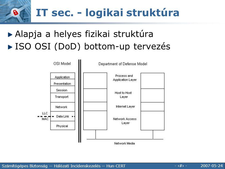 2007-05-24 - 112 - Számítógépes Biztonság — Hálózati Incidenskezelés — Hun-CERT IT sec. - logikai struktúra Alapja a helyes fizikai struktúra ISO OSI