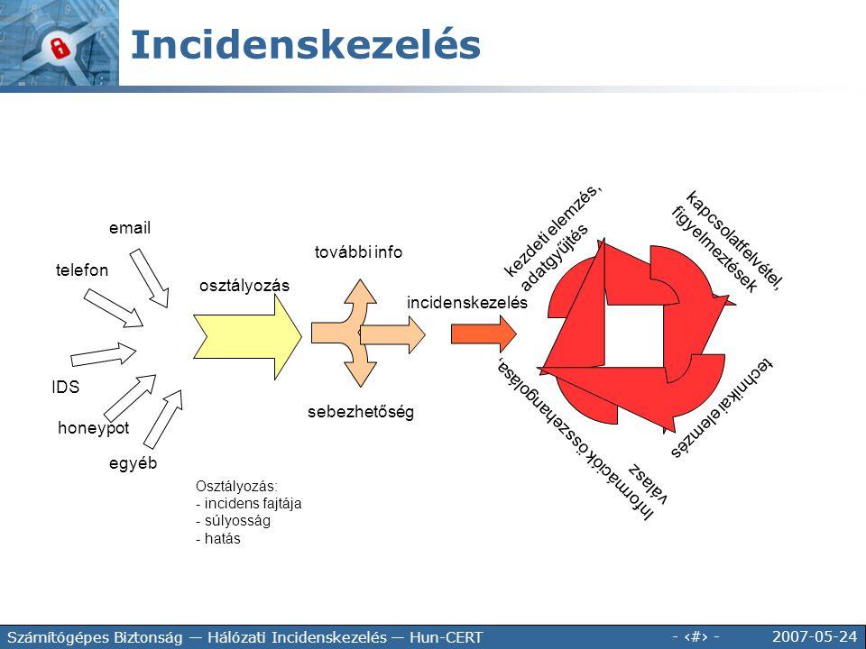 2007-05-24 - 29 - Számítógépes Biztonság — Hálózati Incidenskezelés — Hun-CERT email telefon IDS egyéb osztályozás további info sebezhetőség incidensk