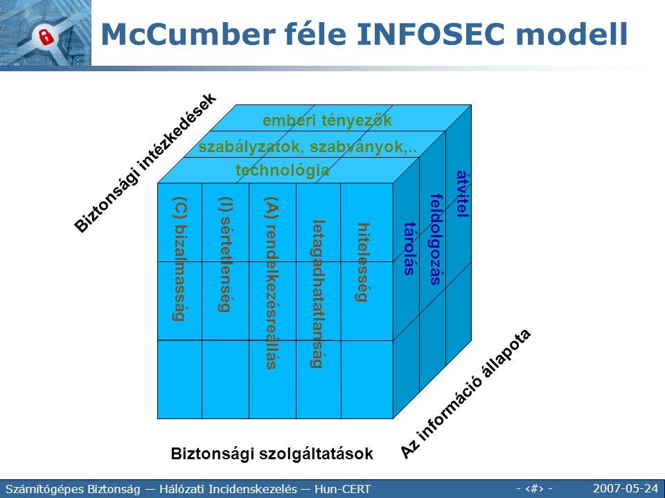 2007-05-24 - 39 - Számítógépes Biztonság — Hálózati Incidenskezelés — Hun-CERT Biztonsági szolgáltatások Az információ állapota Biztonsági intézkedése