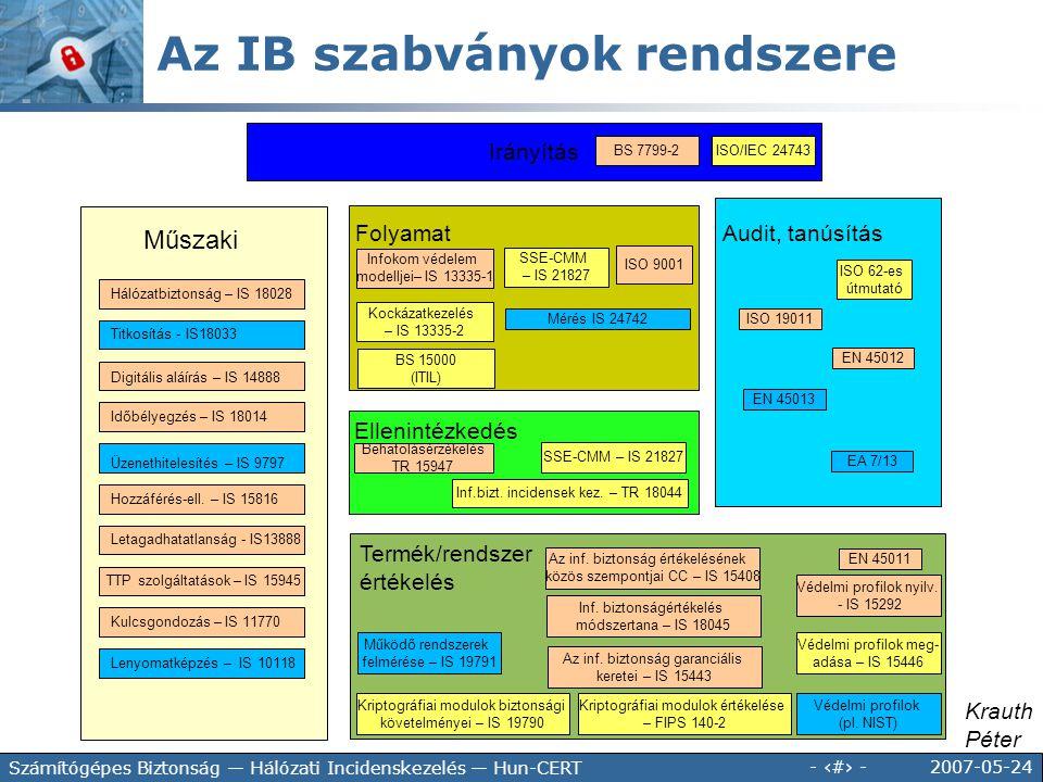 2007-05-24 - 43 - Számítógépes Biztonság — Hálózati Incidenskezelés — Hun-CERT Irányítás Termék/rendszer értékelés Ellenintézkedés Folyamat Audit, tan