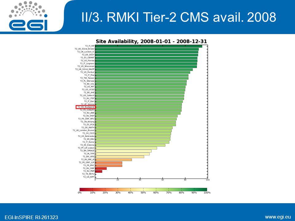 www.egi.eu EGI-InSPIRE RI-261323 II/3. RMKI Tier-2 CMS avail. 2008
