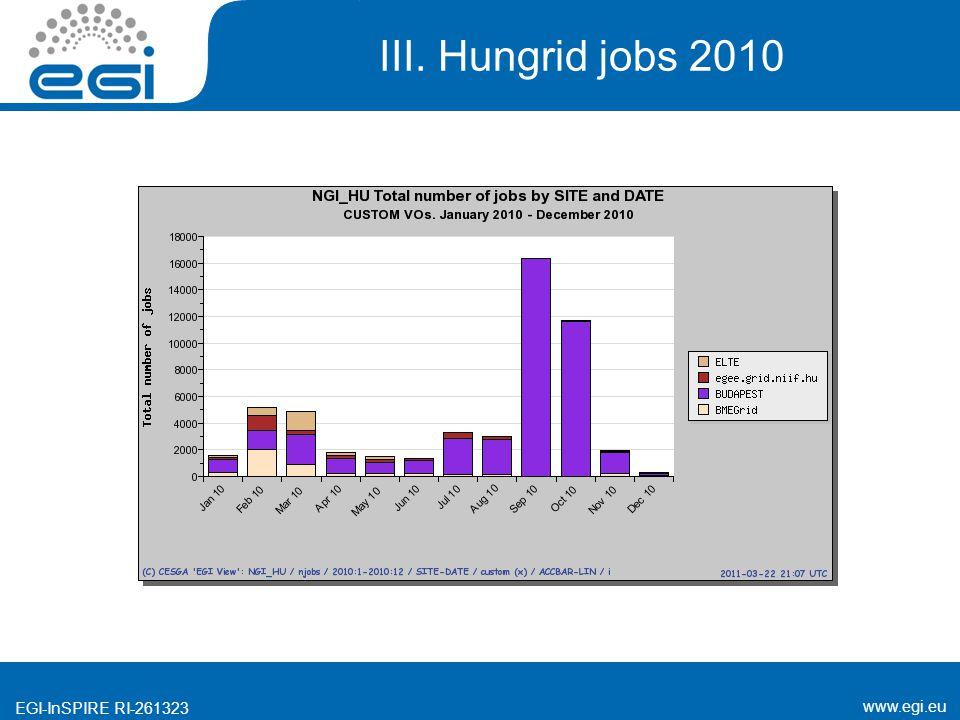 www.egi.eu EGI-InSPIRE RI-261323 III. Hungrid jobs 2010