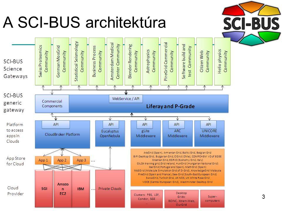 3 A SCI-BUS architektúra