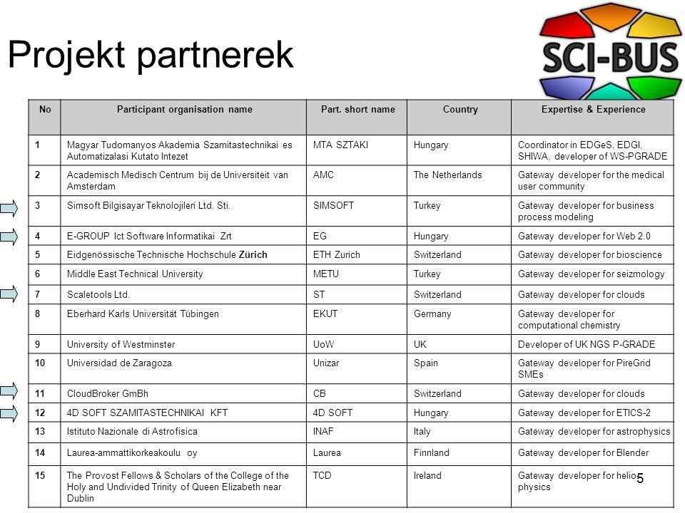 5 Projekt partnerek NoParticipant organisation namePart. short nameCountryExpertise & Experience 1Magyar Tudomanyos Akademia Szamitastechnikai es Auto