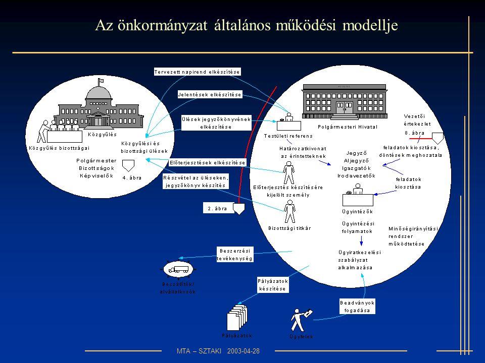 MTA – SZTAKI 2003-04-28 Az önkormányzat általános működési modellje