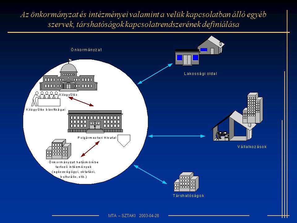 MTA – SZTAKI 2003-04-28 Az önkormányzat és intézményei valamint a velük kapcsolatban álló egyéb szervek, társhatóságok kapcsolatrendszerének definiálása