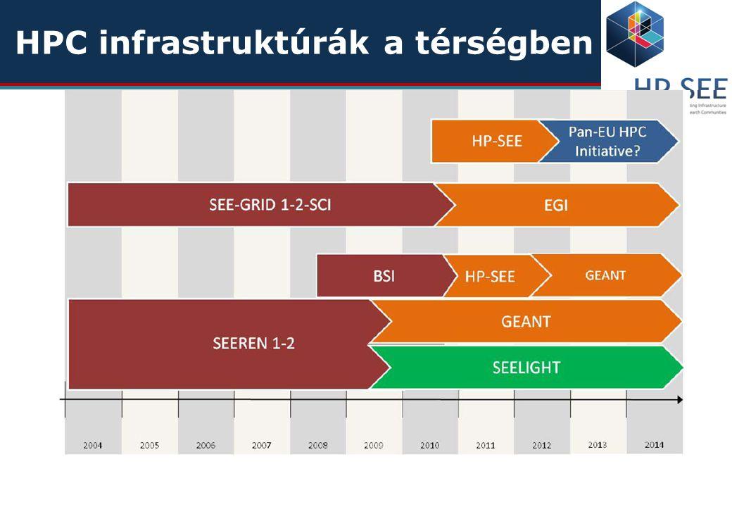 HPC infrastruktúrák a térségben