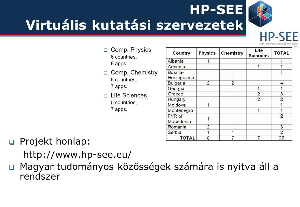 HP-SEE Virtuális kutatási szervezetek  Projekt honlap: http://www.hp-see.eu/  Magyar tudományos közösségek számára is nyitva áll a rendszer