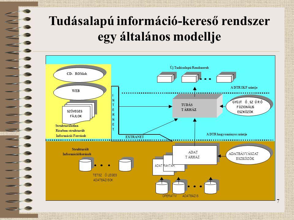 8 Forrás környezet Tárgy környezet Információ kereső alrendszer Tudástár Tudás fuzionáló alrendszer Lekérdező alrendszer Riport információk Keresési információk riport kérés válasz tárgy modell keresési adatok és eredmények profilok és riportok új adat keresési minta lekérdezés válasz keresés eredmény Alkalmazói környezet