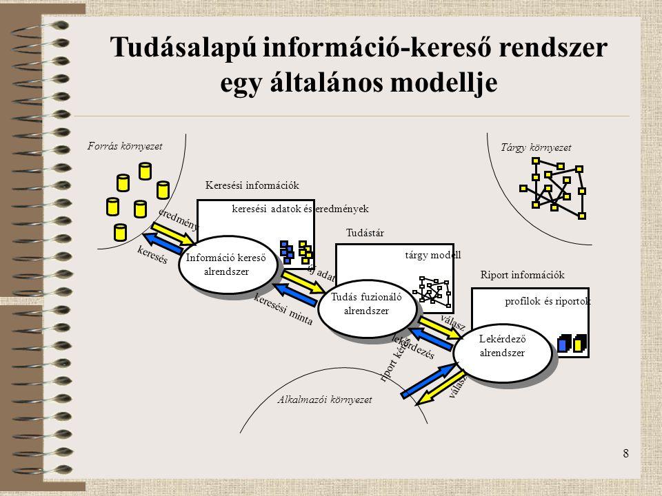 8 Forrás környezet Tárgy környezet Információ kereső alrendszer Tudástár Tudás fuzionáló alrendszer Lekérdező alrendszer Riport információk Keresési i
