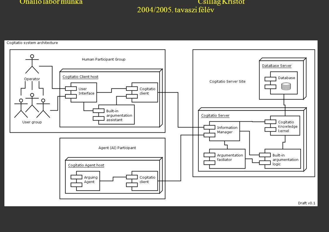 Önálló labor munkaCsillag Kristóf 2004/2005. tavaszi félév