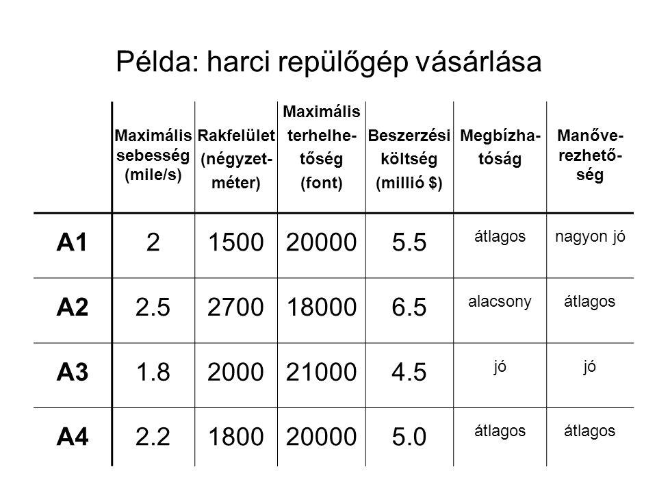 Példa: harci repülőgép vásárlása Maximális sebesség (mile/s) Rakfelület (négyzet- méter) Maximális terhelhe- tőség (font) Beszerzési költség (millió $