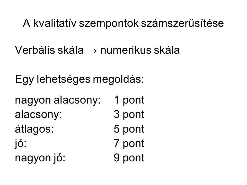 A kvalitatív szempontok számszerűsítése Verbális skála → numerikus skála Egy lehetséges megoldás: nagyon alacsony: 1 pont alacsony:3 pont átlagos:5 po