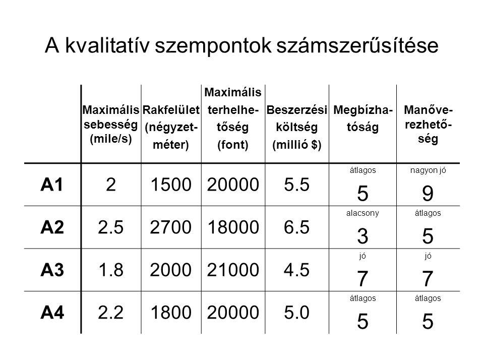 A kvalitatív szempontok számszerűsítése Maximális sebesség (mile/s) Rakfelület (négyzet- méter) Maximális terhelhe- tőség (font) Beszerzési költség (m