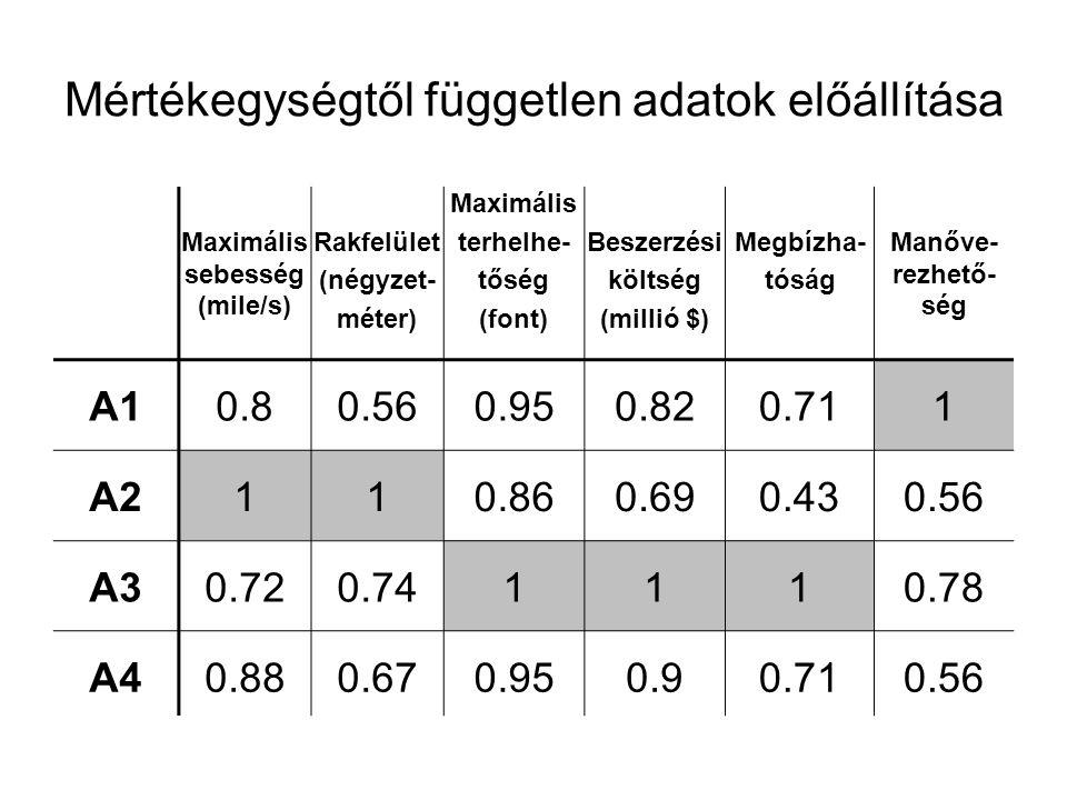Mértékegységtől független adatok előállítása Maximális sebesség (mile/s) Rakfelület (négyzet- méter) Maximális terhelhe- tőség (font) Beszerzési költs