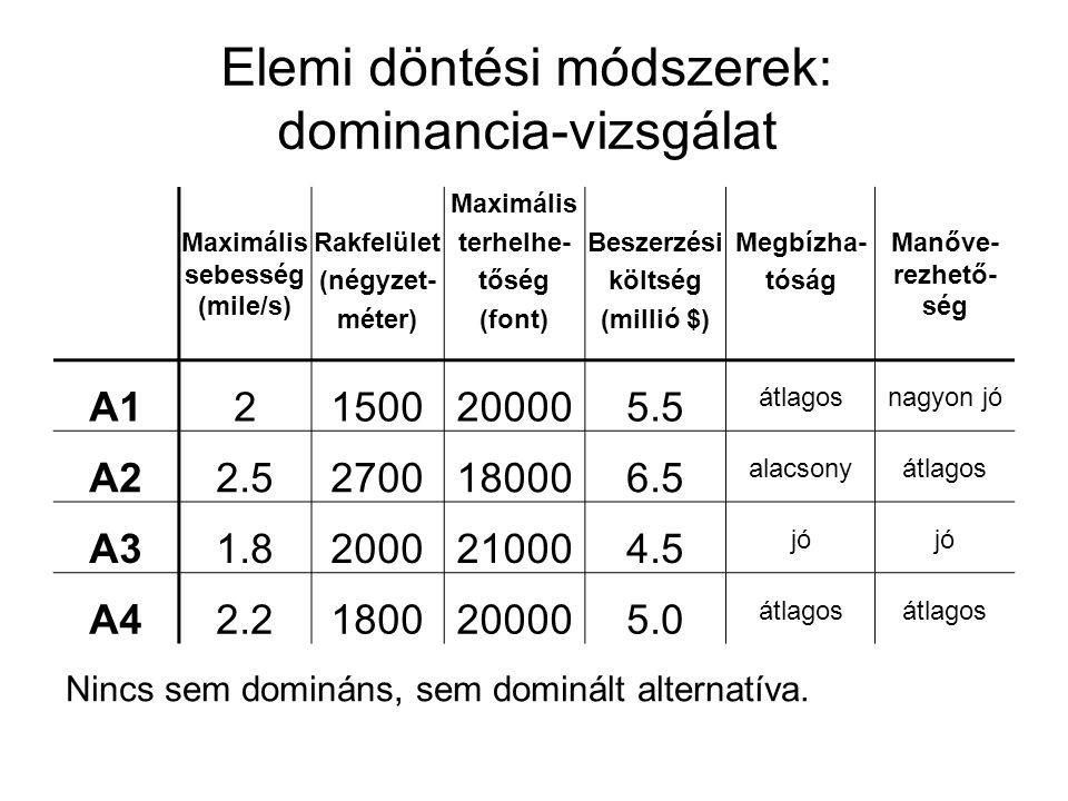 Elemi döntési módszerek: dominancia-vizsgálat Maximális sebesség (mile/s) Rakfelület (négyzet- méter) Maximális terhelhe- tőség (font) Beszerzési költ