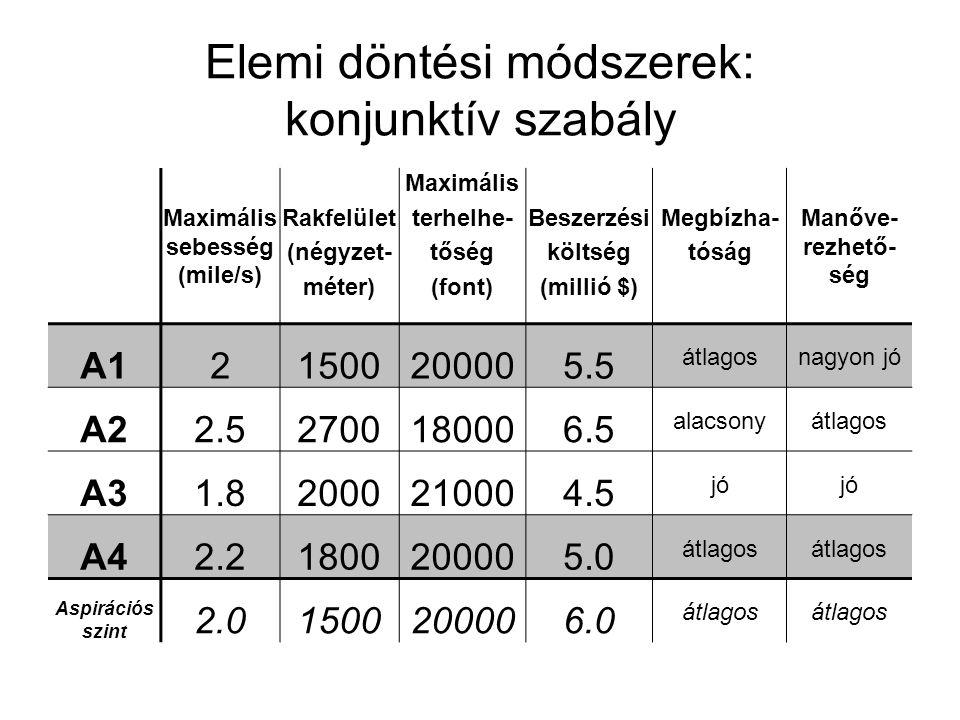 Elemi döntési módszerek: konjunktív szabály Maximális sebesség (mile/s) Rakfelület (négyzet- méter) Maximális terhelhe- tőség (font) Beszerzési költsé