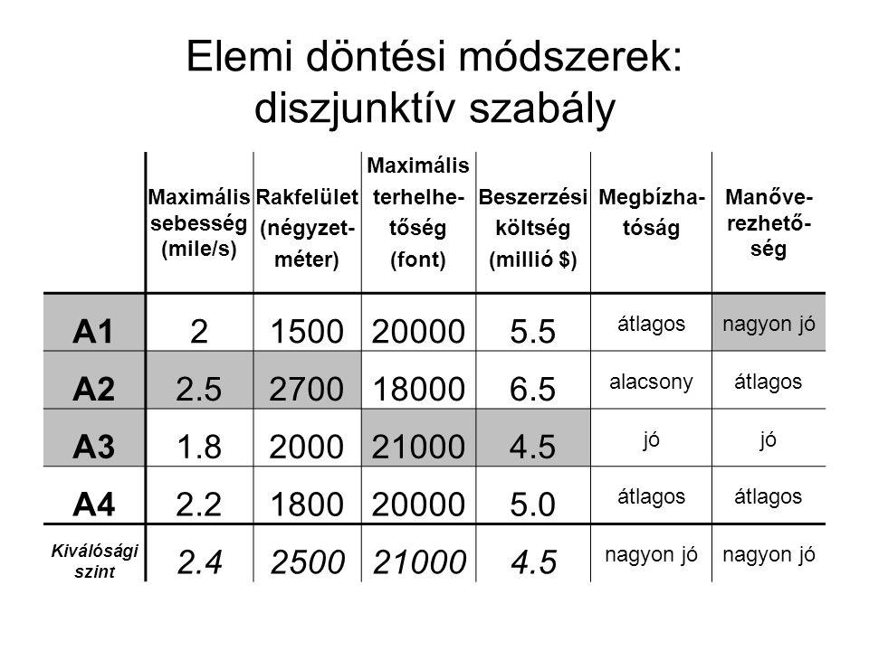 Elemi döntési módszerek: diszjunktív szabály Maximális sebesség (mile/s) Rakfelület (négyzet- méter) Maximális terhelhe- tőség (font) Beszerzési költs