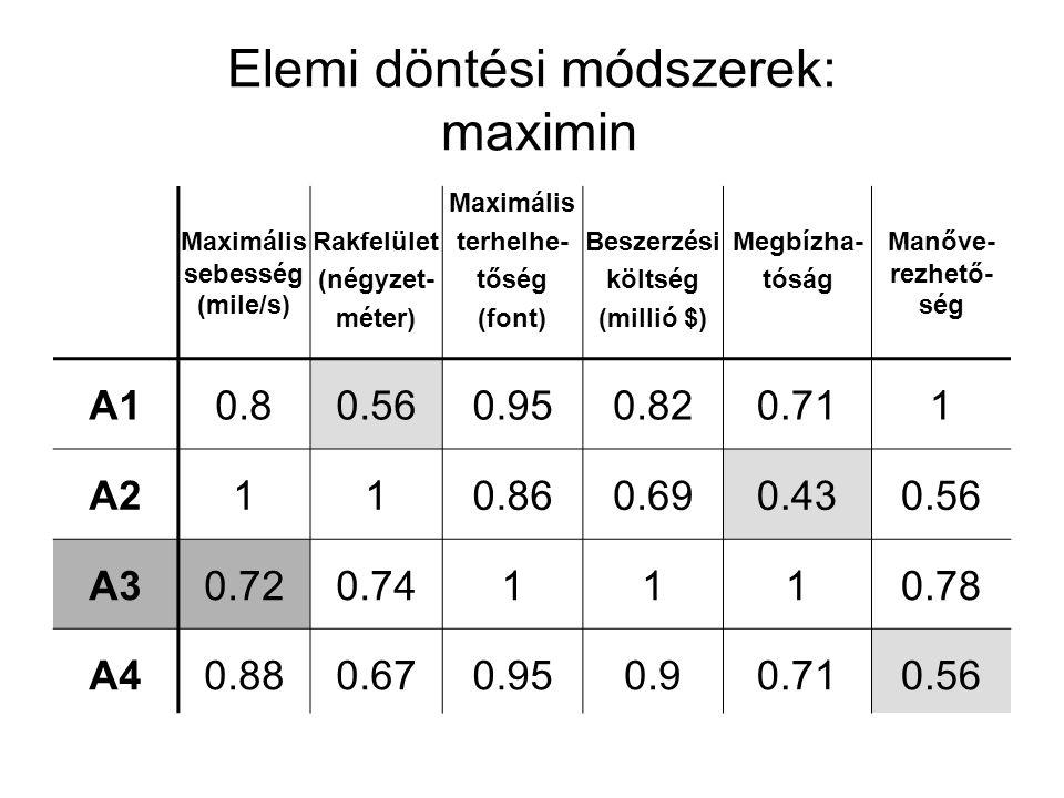 Elemi döntési módszerek: maximin Maximális sebesség (mile/s) Rakfelület (négyzet- méter) Maximális terhelhe- tőség (font) Beszerzési költség (millió $