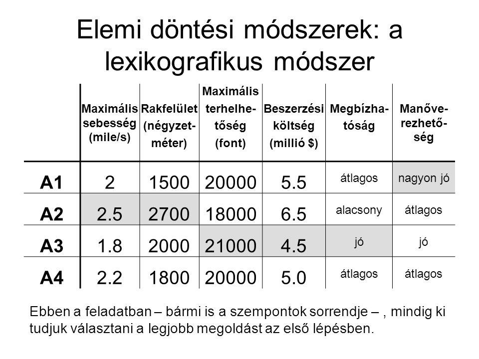 Elemi döntési módszerek: a lexikografikus módszer Maximális sebesség (mile/s) Rakfelület (négyzet- méter) Maximális terhelhe- tőség (font) Beszerzési