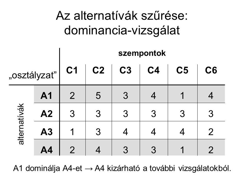 Az alternatívák szűrése: dominancia-vizsgálat A1 dominálja A4-et → A4 kizárható a további vizsgálatokból. szempontok 244431A3 1 3 1 C5 3 3 4 C4 2342A4