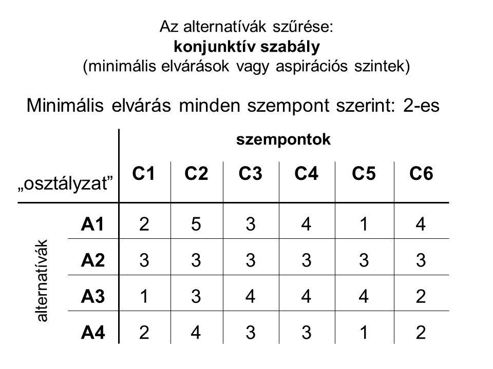 Az alternatívák szűrése: konjunktív szabály (minimális elvárások vagy aspirációs szintek) Minimális elvárás minden szempont szerint: 2-es szempontok 2