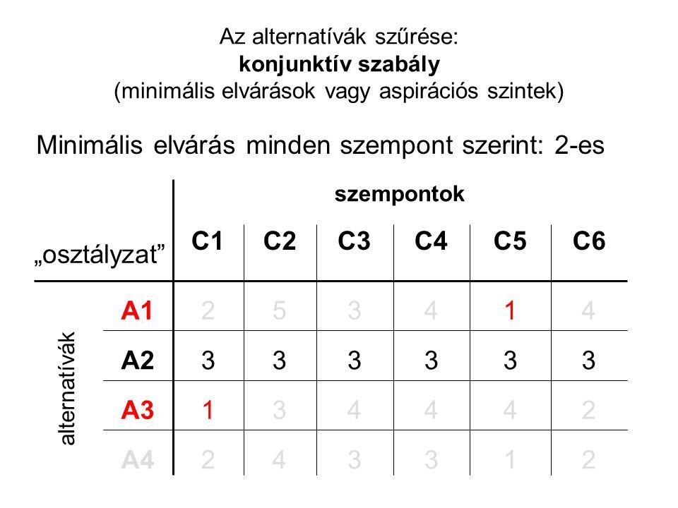 Az alternatívák szűrése: konjunktív szabály (minimális elvárások vagy aspirációs szintek) szempontok 244431A3 1 3 1 C5 3 3 4 C4 2342A4 3333A2 4352A1 C