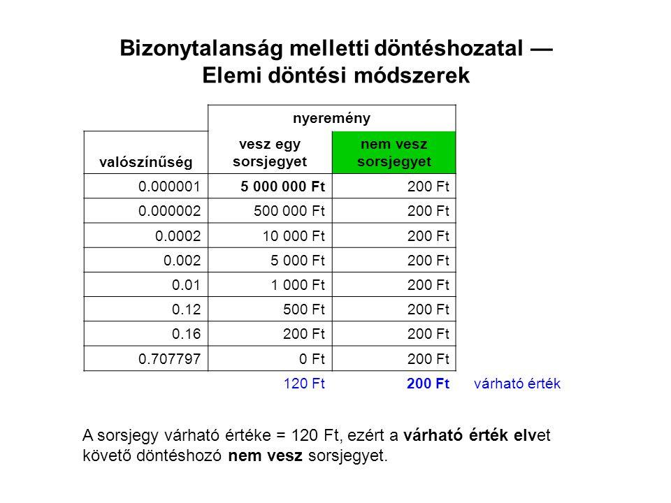Bizonytalanság melletti döntéshozatal — Elemi döntési módszerek nyeremény valószínűség vesz egy sorsjegyet nem vesz sorsjegyet 0.0000015 000 000 Ft200 Ft 0.000002500 000 Ft200 Ft 0.000210 000 Ft200 Ft 0.0025 000 Ft200 Ft 0.011 000 Ft200 Ft 0.12500 Ft200 Ft 0.16200 Ft 0.7077970 Ft200 Ft 0 Ft200 FtA legnagyobb valószínűségű kimenetelhez tartozó érték A maximum likelihood elvet követő döntéshozó nem vesz sorsjegyet.