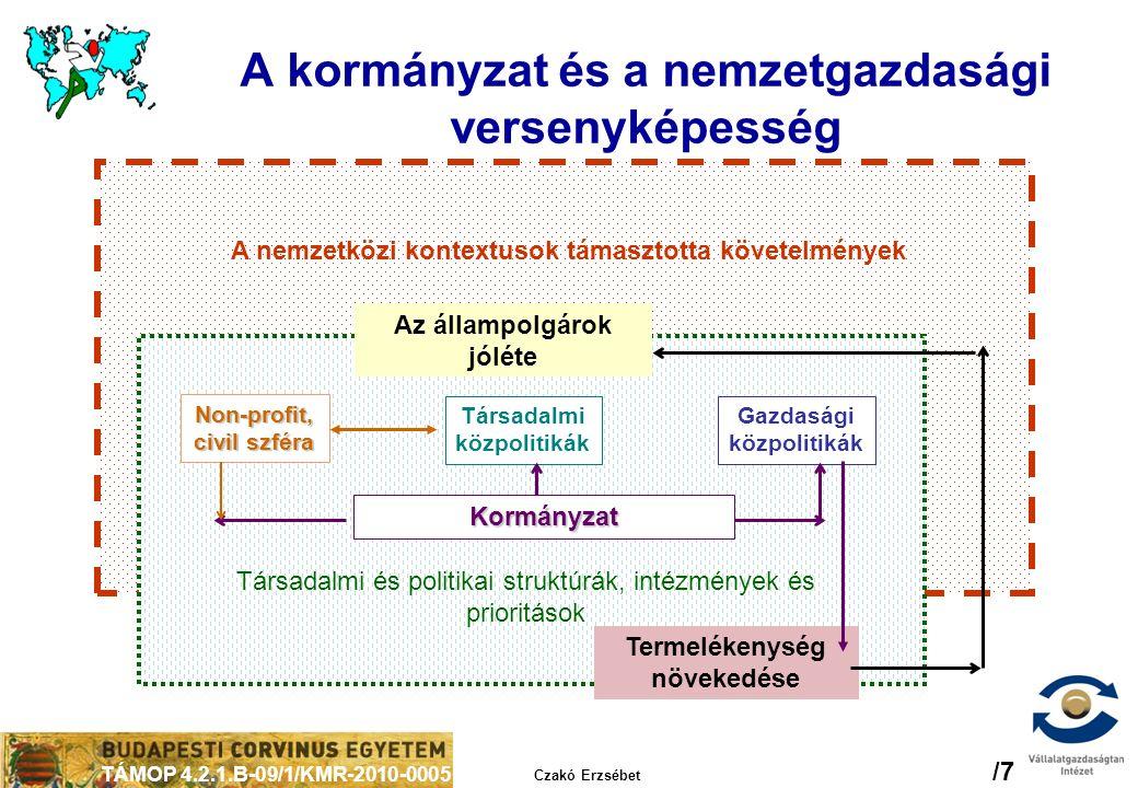 TÁMOP 4.2.1.B-09/1/KMR-2010-0005 Czakó Erzsébet /7 A kormányzat és a nemzetgazdasági versenyképesség Gazdasági közpolitikák Non-profit, civil szféra T