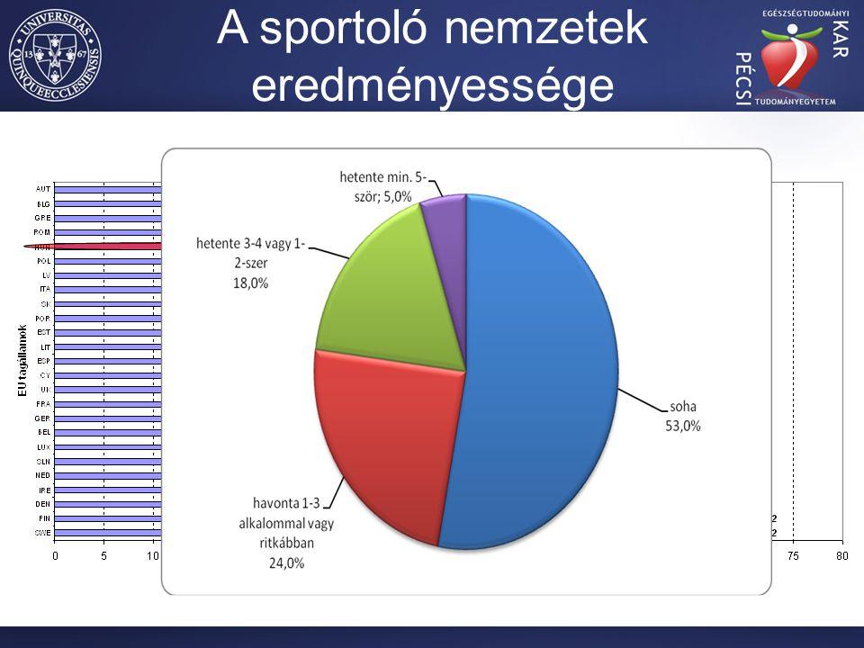 A sportoló nemzetek eredményessége 23%