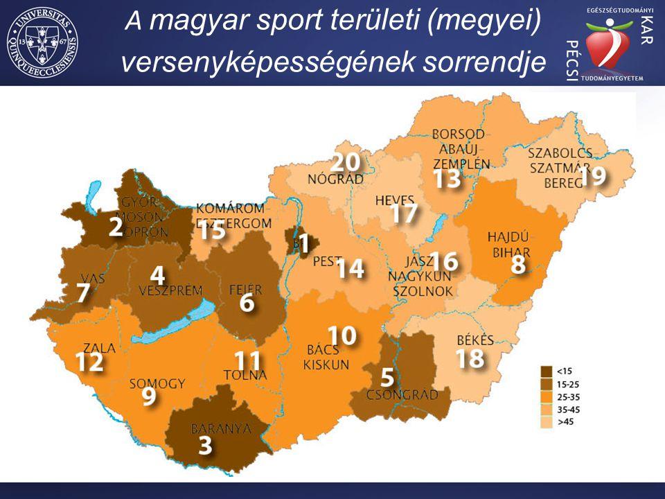 A magyar sport területi (megyei) versenyképességének sorrendje Alapgondolat: (gazdasági, társadalmi, szociális, infrastrukturális) Módszer:  Sokváltozós statisztikai módszerek  22 változóból négy mutatót (indikátort) készítettem: sporteredményességi mutató, gazdasági mutató, infrastrukturális mutató, társadalmi mutató