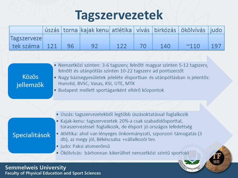 Tagszervezetek Nemzetközi szinten: 3-6 tagszerv, felnőtt magyar szinten 5-12 tagszerv, felnőtt és utánpótlás szinten 10-22 tagszerv ad pontszerzőt Nag