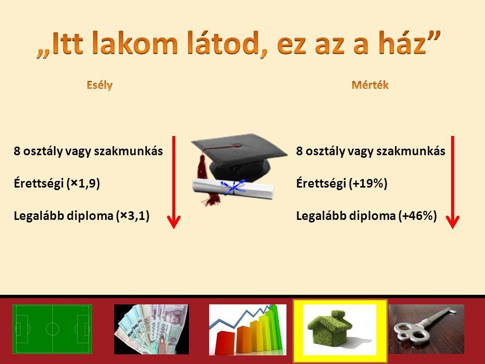 8 osztály vagy szakmunkás Érettségi (×1,9) Legalább diploma (×3,1) 8 osztály vagy szakmunkás Érettségi (+19%) Legalább diploma (+46%)