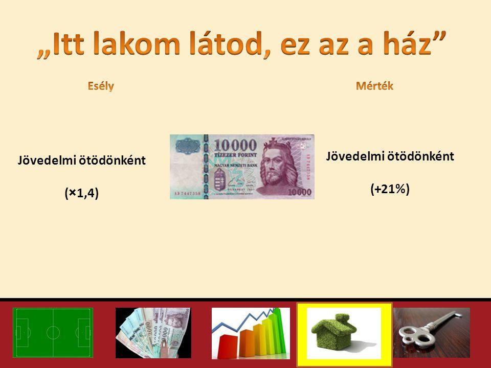 Jövedelmi ötödönként (×1,4) Jövedelmi ötödönként (+21%)