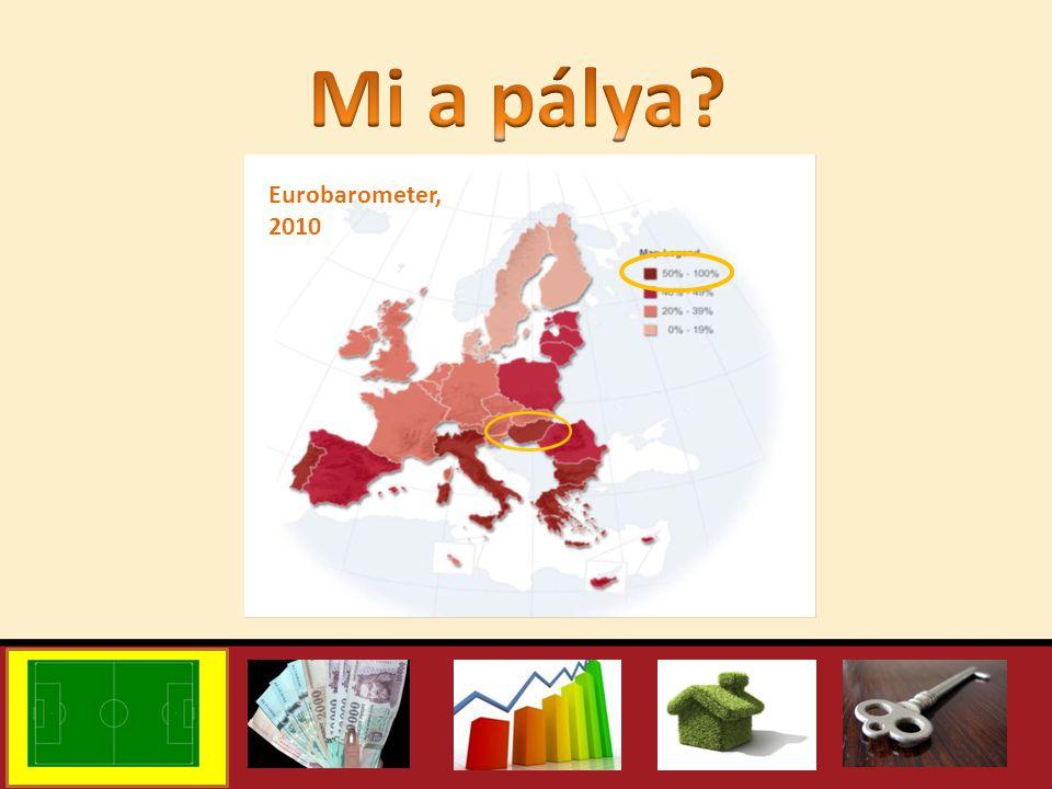Eurobarometer, 2010