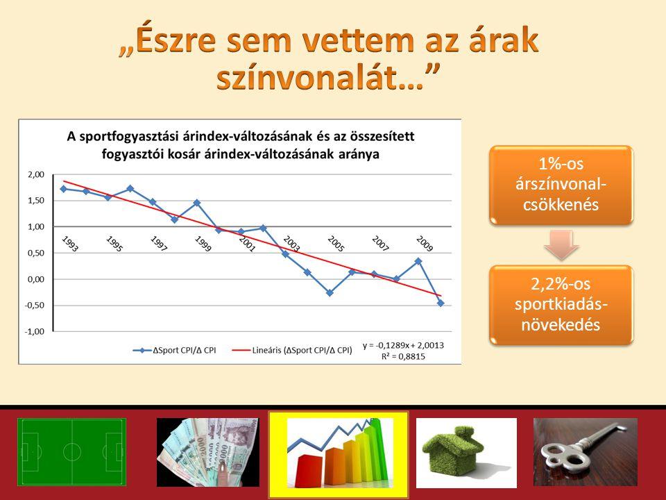 1%-os árszínvonal- csökkenés 2,2%-os sportkiadás- növekedés