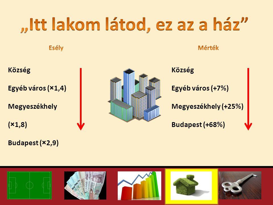 Község Egyéb város (×1,4) Megyeszékhely (×1,8) Budapest (×2,9) Község Egyéb város (+7%) Megyeszékhely (+25%) Budapest (+68%)