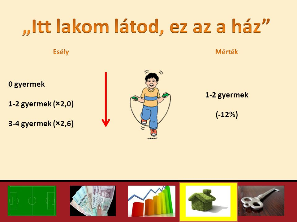 0 gyermek 1-2 gyermek (×2,0) 3-4 gyermek (×2,6) 1-2 gyermek (-12%)
