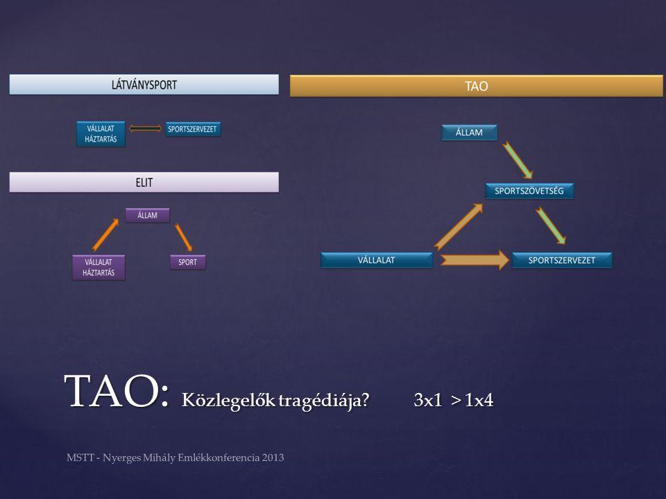 TAO: Közlegelők tragédiája? 3x1 > 1x4 MSTT - Nyerges Mihály Emlékkonferencia 2013